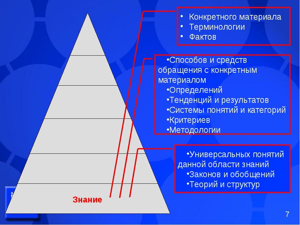 Знание Конкретного материала Терминологии Фактов Способов и средств обращения...