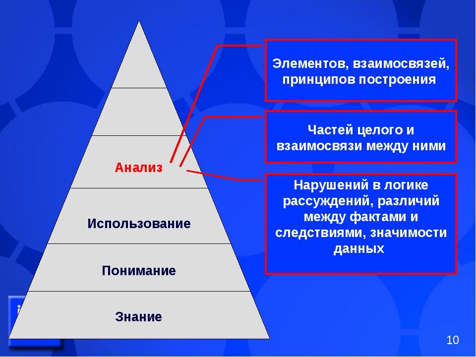 Анализ Использование Понимание Знание Элементов, взаимосвязей, принципов пост...