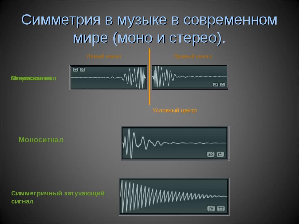 Симметрия в музыке в современном мире (моно и стерео). Левый канал Правый кан...