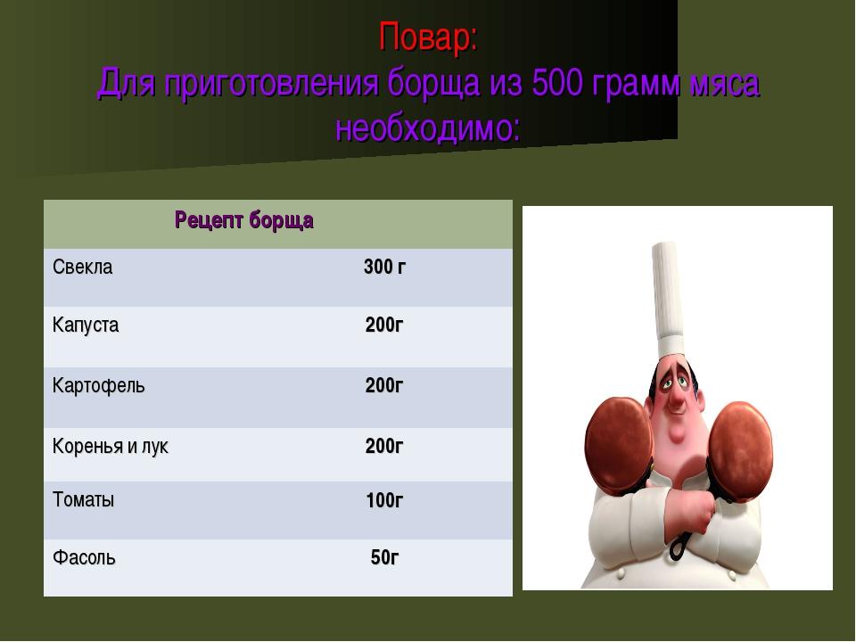 Повар: Для приготовления борща из 500 грамм мяса необходимо: Рецепт борща Св...