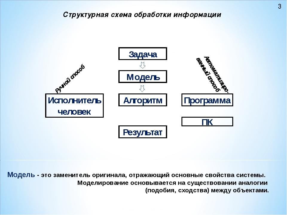 Структурная схема обработки информации Модель - это заменитель оригинала, отр...