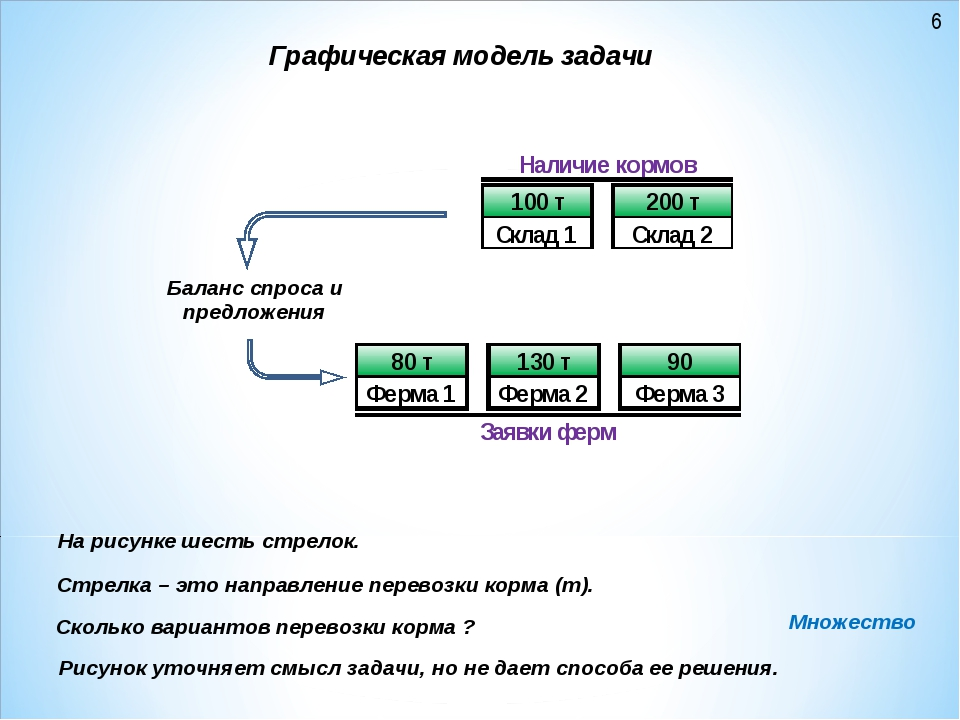 Графическая модель задачи Рисунок уточняет смысл задачи, но не дает способа е...