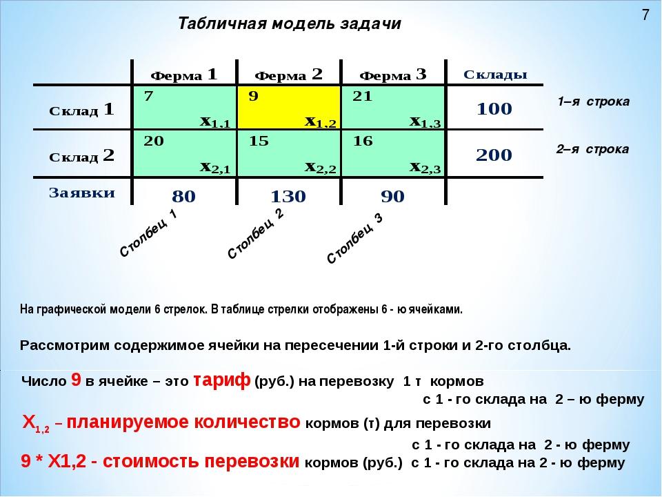 Табличная модель задачи 1–я строка 2–я строка Столбец 1 Столбец 3 Рассмотрим...