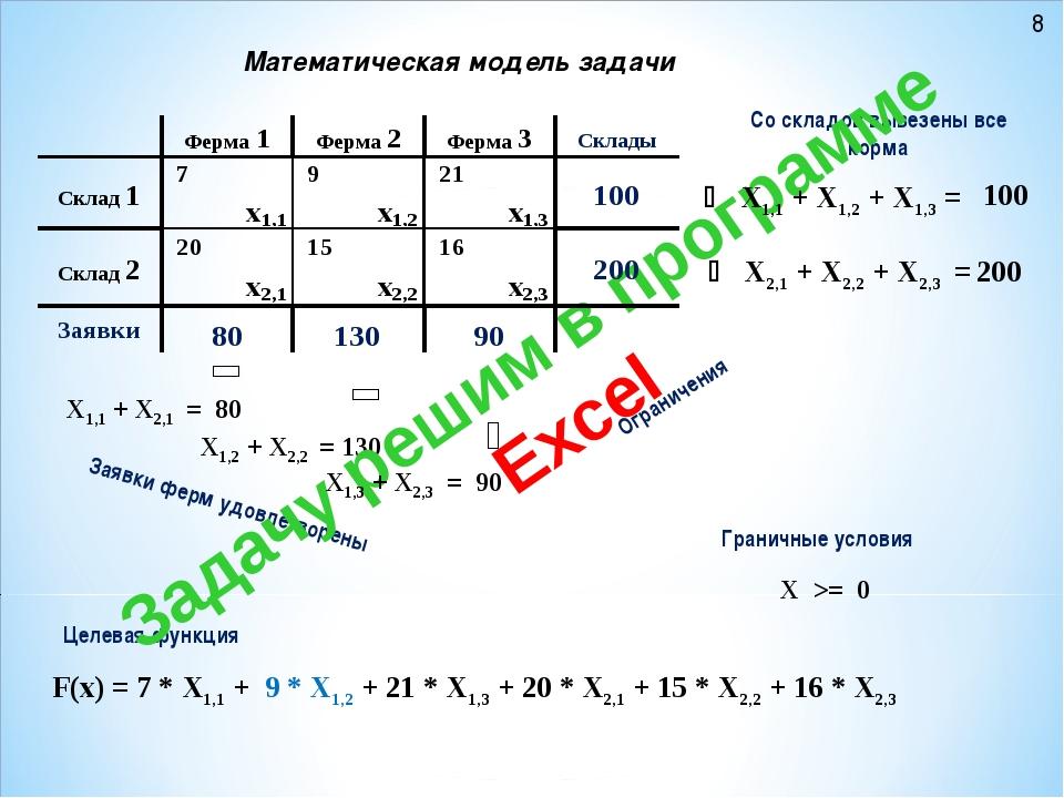 Математическая модель задачи F(x) = 7 * X1,1 + 9 * X1,2 + 21 * X1,3 + 20 * X2...
